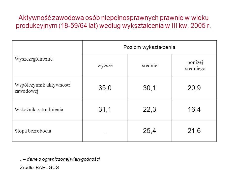 Aktywność zawodowa osób niepełnosprawnych prawnie w wieku produkcyjnym (18-59/64 lat) według wykształcenia w III kw. 2005 r. Wyszczególnienie Poziom w