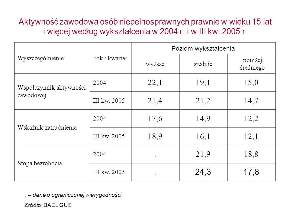 Aktywność zawodowa osób niepełnosprawnych prawnie w wieku 15 lat i więcej według wykształcenia w 2004 r. i w III kw. 2005 r. Wyszczególnienierok / kwa