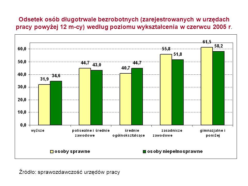 Odsetek osób długotrwale bezrobotnych (zarejestrowanych w urzędach pracy powyżej 12 m-cy) według poziomu wykształcenia w czerwcu 2005 r. Źródło: spraw