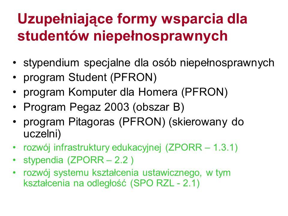 Uzupełniające formy wsparcia dla studentów niepełnosprawnych stypendium specjalne dla osób niepełnosprawnych program Student (PFRON) program Komputer