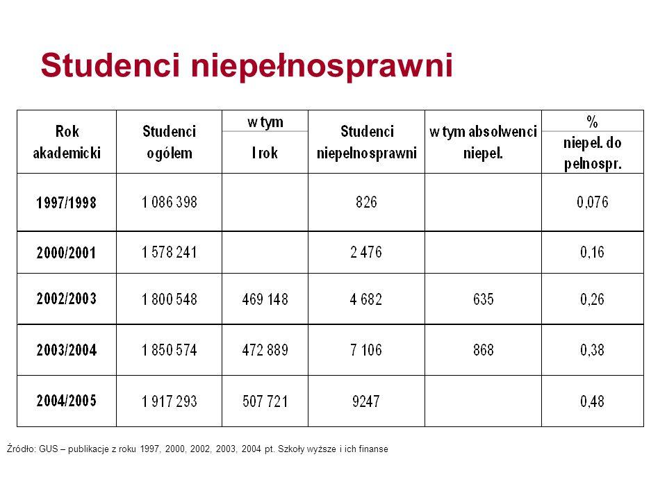 Studenci niepełnosprawni Źródło: GUS – publikacje z roku 1997, 2000, 2002, 2003, 2004 pt. Szkoły wyższe i ich finanse