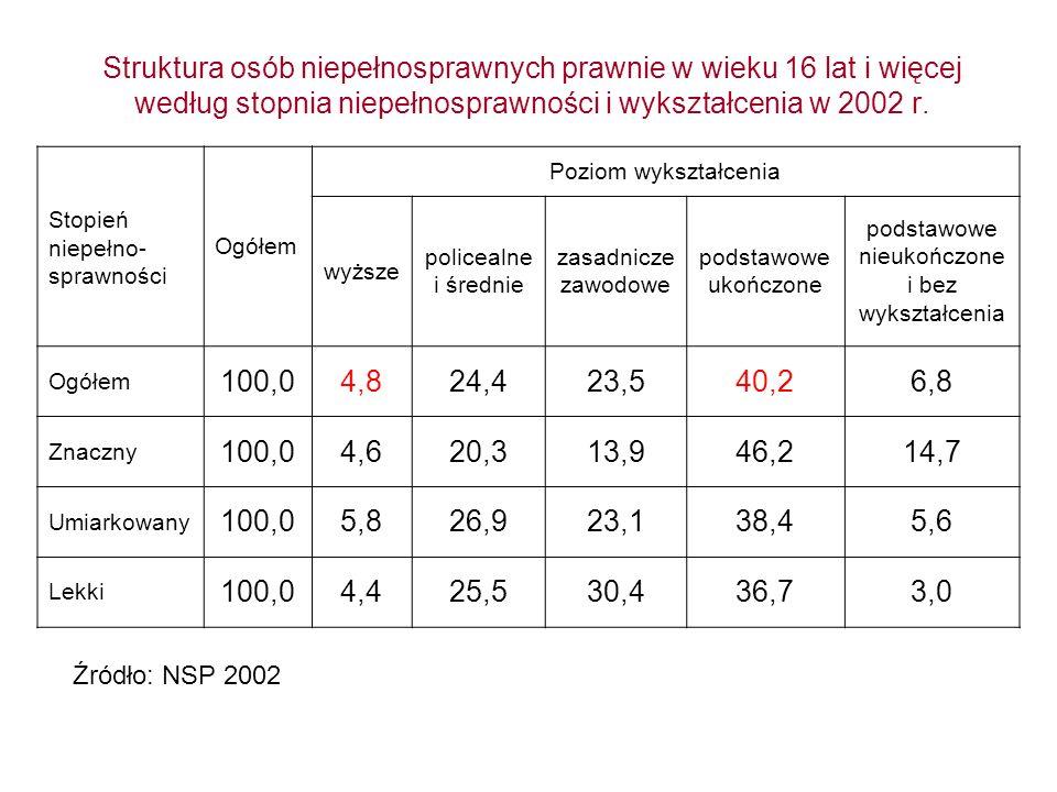 Odsetek osób w wieku 13 lat i więcej z danym poziomem wykształcenia kontynuujących naukę w w 2002 r.