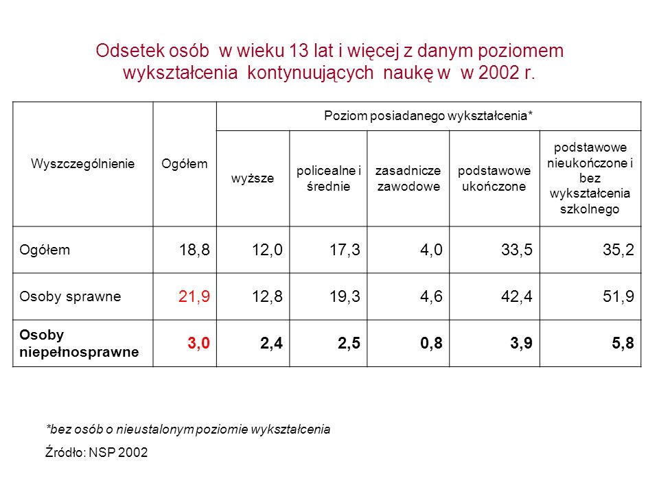 Odsetek osób w wieku 13 lat i więcej z danym poziomem wykształcenia kontynuujących naukę w w 2002 r. WyszczególnienieOgółem Poziom posiadanego wykszta