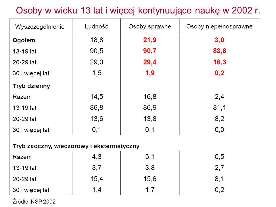 Osoby w wieku 13 lat i więcej kontynuujące naukę w 2002 r. WyszczególnienieLudnośćOsoby sprawneOsoby niepełnosprawne Ogółem 18,821,93,0 13-19 lat 90,5