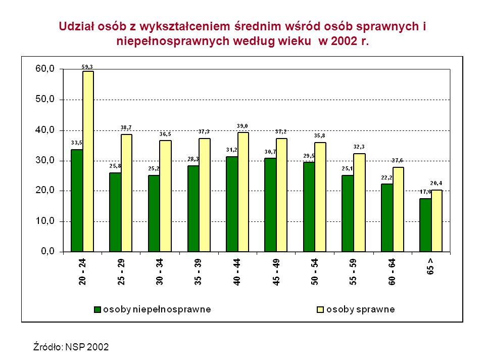 Udział osób z wykształceniem średnim wśród osób sprawnych i niepełnosprawnych według wieku w 2002 r. Źródło: NSP 2002