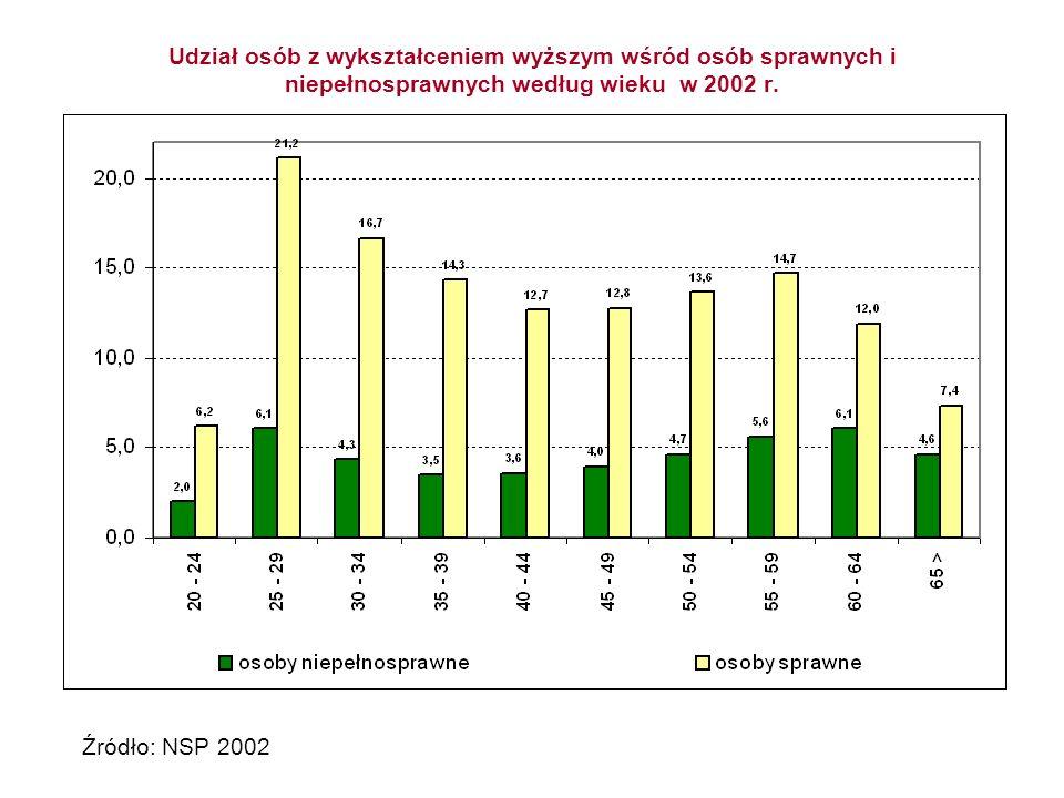 Częstość niepełnosprawności w poszczególnych grupach ludności w wieku 13 i więcej lat według wieku i wykształcenia w 2002 r.