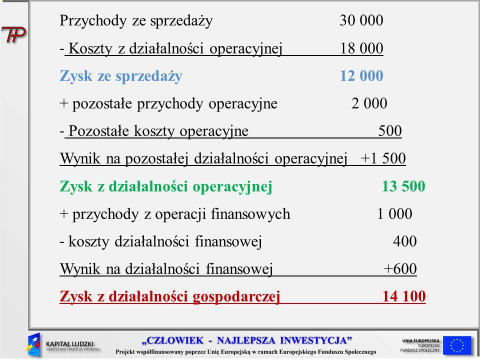 Przychody ze sprzedaży 30 000 - Koszty z działalności operacyjnej 18 000 Zysk ze sprzedaży 12 000 + pozostałe przychody operacyjne 2 000 - Pozostałe k
