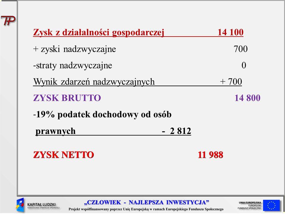 + zyski nadzwyczajne 700 - straty nadzwyczajne 0 Wynik zdarzeń nadzwyczajnych + 700 ZYSK BRUTTO 14 800 - 19% podatek dochodowy od osób prawnych - 2 81