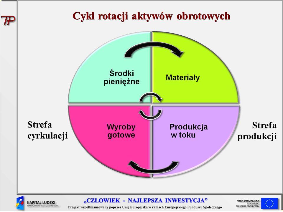 Cykl rotacji aktywów obrotowych Strefa cyrkulacji Strefa produkcji