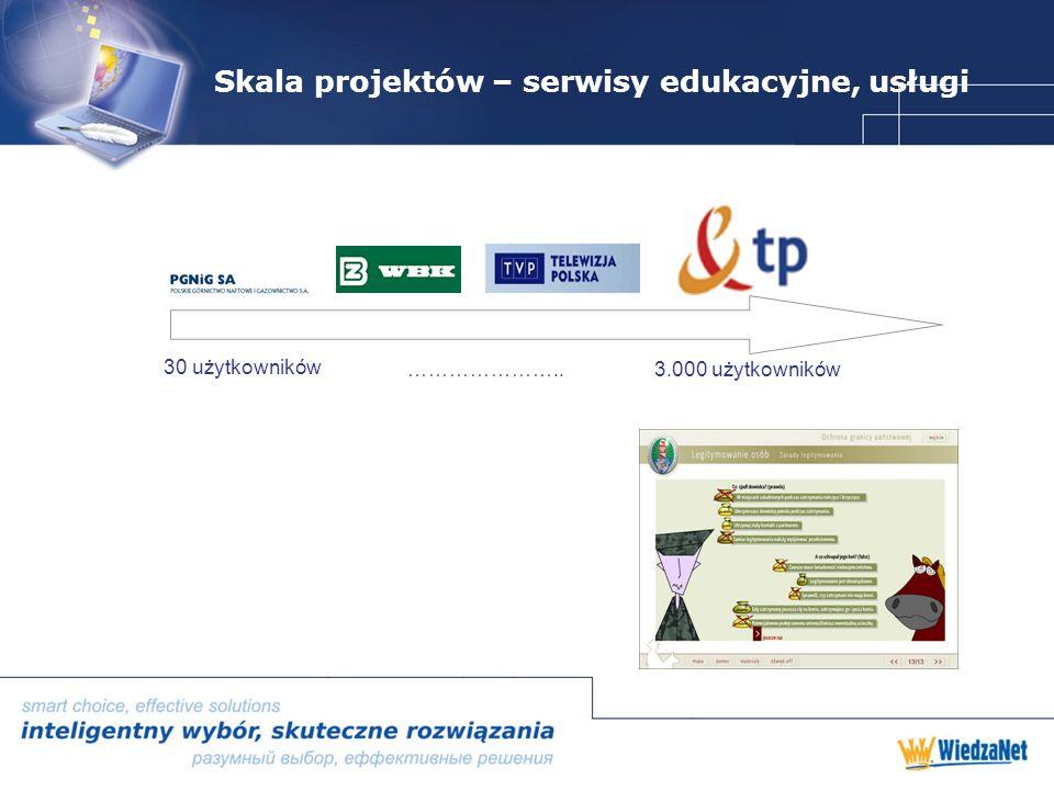 Skala projektów – serwisy edukacyjne, usługi 30 użytkowników …………………..3.000 użytkowników