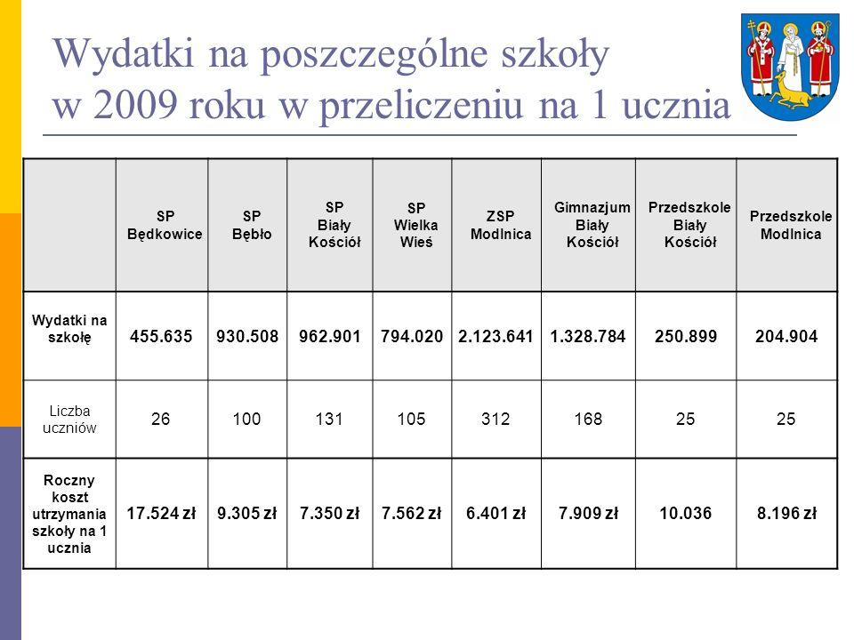 Wydatki na poszczególne szkoły w 2009 roku w przeliczeniu na 1 ucznia SP Będkowice SP Bębło SP Biały Kościół SP Wielka Wieś ZSP Modlnica Gimnazjum Bia