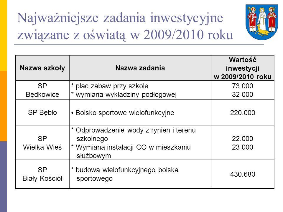 Najważniejsze zadania inwestycyjne związane z oświatą w 2009/2010 roku Nazwa szkołyNazwa zadania Wartość inwestycji w 2009/2010 roku SP Będkowice * pl