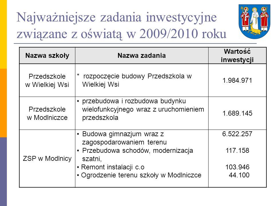 Najważniejsze zadania inwestycyjne związane z oświatą w 2009/2010 roku Nazwa szkołyNazwa zadania Wartość inwestycji Przedszkole w Wielkiej Wsi * rozpo