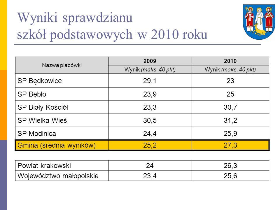 Wyniki sprawdzianu szkół podstawowych w 2010 roku Nazwa placówki 20092010 Wynik (maks. 40 pkt) SP Będkowice29,123 SP Bębło23,925 SP Biały Kościół23,33