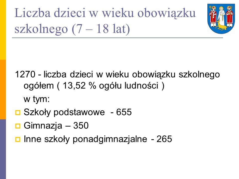 Liczba dzieci w wieku obowiązku szkolnego (7 – 18 lat) 1270 - liczba dzieci w wieku obowiązku szkolnego ogółem ( 13,52 % ogółu ludności ) w tym: Szkoł