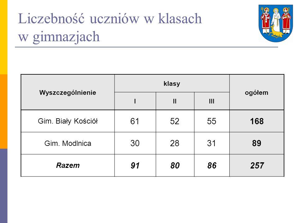 Wyniki sprawdzianu szkół podstawowych w 2010 roku Nazwa placówki 20092010 Wynik (maks.