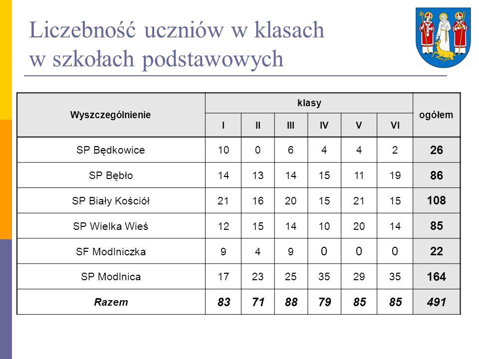 Wyniki egzaminu gimnazjalnego w 2010 roku Nazwa placówki Część humanistyczna (maks.