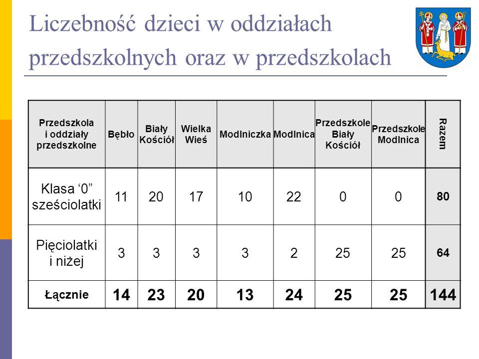 Liczebność dzieci w oddziałach przedszkolnych oraz w przedszkolach Przedszkola i oddziały przedszkolne Bębło Biały Kościół Wielka Wieś ModlniczkaModln