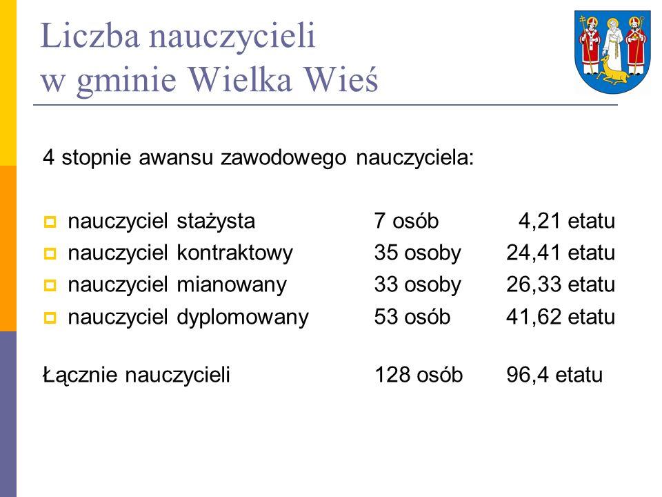 Liczba nauczycieli w gminie Wielka Wieś 4 stopnie awansu zawodowego nauczyciela: nauczyciel stażysta 7 osób 4,21 etatu nauczyciel kontraktowy35 osoby2