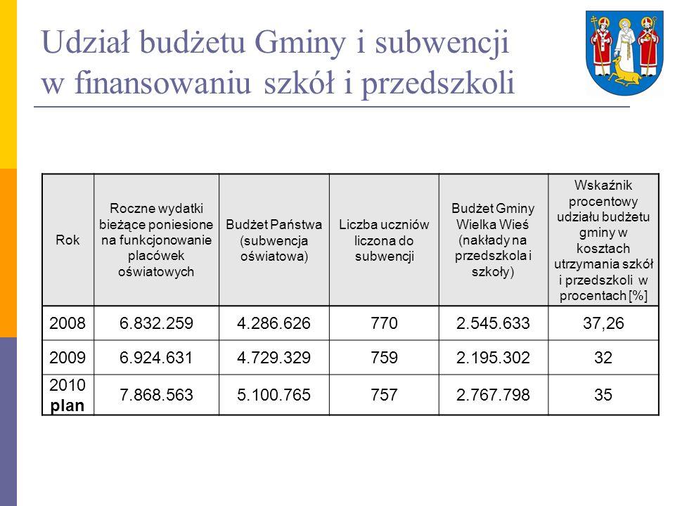 Pozostałe wydatki budżetu Gminy na oświatę (niesubwencjonowane) RokKwota wydatków 20091.074.603 2010 plan 1.318.671 działalność GZEAS-u dowóz uczniów na terenie gminy, dowóz uczniów niepełnosprawnych do Szkół Specjalnych dofinansowanie do przedszkoli poza gminą dofinansowanie doskonalenia zawodowego nauczycieli stypendia naukowe Wójta Gminy współfinansowanie stypendiów szkolnych o charakterze socjalnym komisje w sprawie awansu zawodowego nauczycieli dofinansowanie dokształcania pracowników młodocianych
