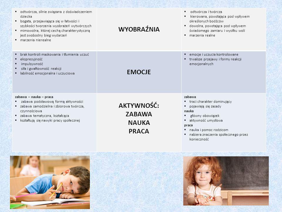 Mocne strony przygotowania sześciolatka do podjęcia nauki w szkole: - pozytywne nastawienie dziecka do podjęcia nauki w szkole, -dobry i bardzo dobry poziom rozwoju intelektualnego, -bardzo dobra pamięć, -wysoka kreatywność, wyobraźnia, -aktywność w czasie zajęć.