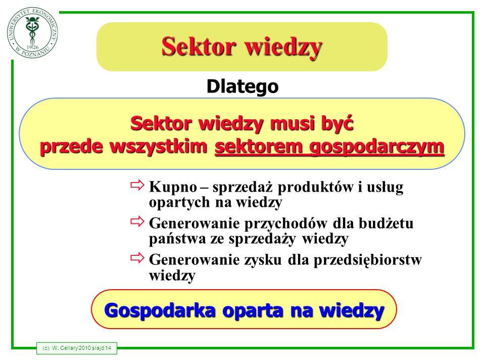 (c) W. Cellary 2010 slajd 14 Sektor wiedzy Kupno – sprzedaż produktów i usług opartych na wiedzy Generowanie przychodów dla budżetu państwa ze sprzeda