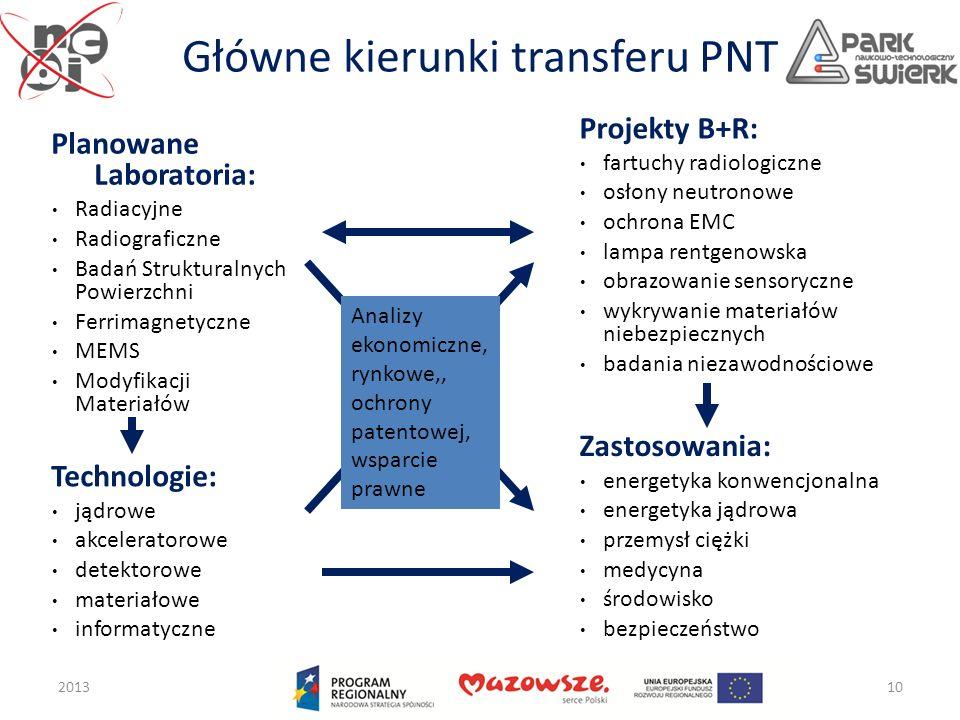 Główne kierunki transferu PNT 201310 Planowane Laboratoria: Radiacyjne Radiograficzne Badań Strukturalnych Powierzchni Ferrimagnetyczne MEMS Modyfikac