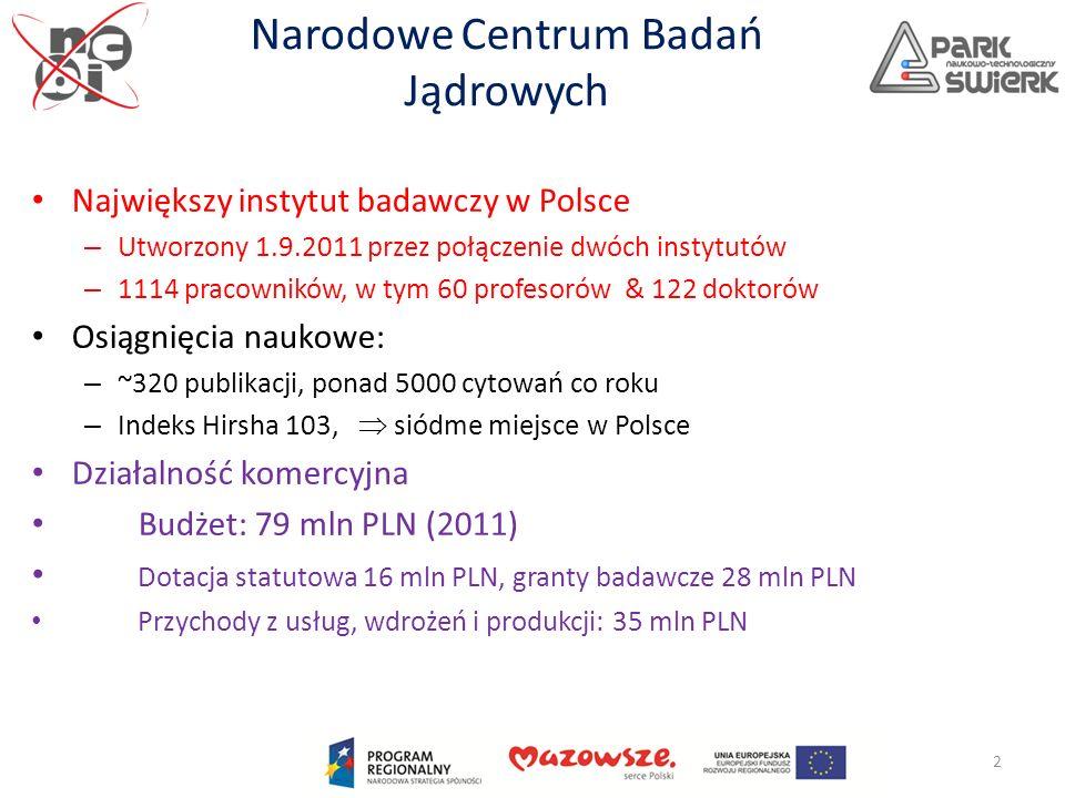 Kompetencje NCBJ Jedyny w Polsce i najnowszy w Europie jądrowy reaktor badawczy Centrum kompetencyjne dla programu energetyki jądrowej Światowy producent prekursorów i radiofarmaceutyków (18% światowej produkcji Mo99) Centrum doskonałości w zakresie zagadnień ochrony środowiska i jego monitorowania Centrum B+R dla wielu projektów krajowych i międzynarodowych