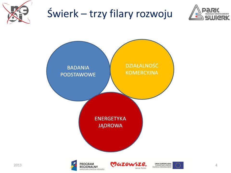 Świerk – trzy filary rozwoju 20134 BADANIA PODSTAWOWE DZIAŁALNOŚĆ KOMERCYJNA ENERGETYKA JĄDROWA