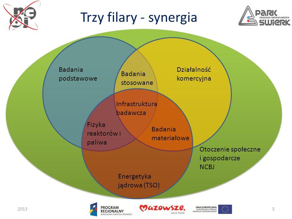 Trzy filary - synergia 20135 Działalność komercyjna Badania podstawowe Energetyka jądrowa (TSO) Fizyka reaktorów i paliwa Badania materiałowe Badania