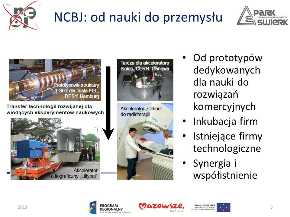 NCBJ: od nauki do przemysłu Od prototypów dedykowanych dla nauki do rozwiązań komercyjnych Inkubacja firm Istniejące firmy technologiczne Synergia i w