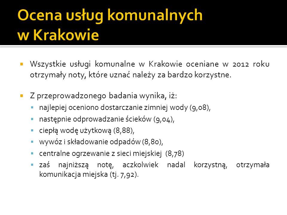 Wszystkie usługi komunalne w Krakowie oceniane w 2012 roku otrzymały noty, które uznać należy za bardzo korzystne.