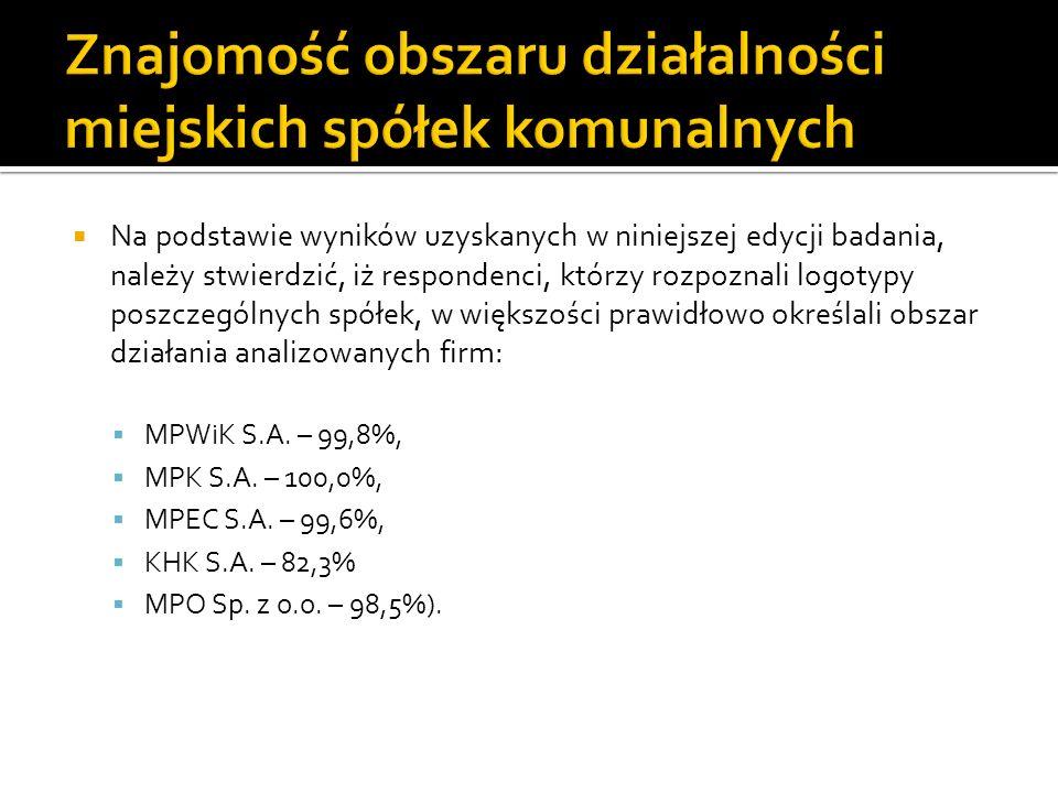 Na podstawie wyników uzyskanych w niniejszej edycji badania, należy stwierdzić, iż respondenci, którzy rozpoznali logotypy poszczególnych spółek, w większości prawidłowo określali obszar działania analizowanych firm: MPWiK S.A.