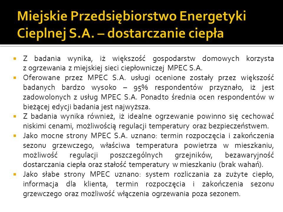 Z badania wynika, iż większość gospodarstw domowych korzysta z ogrzewania z miejskiej sieci ciepłowniczej MPEC S.A.