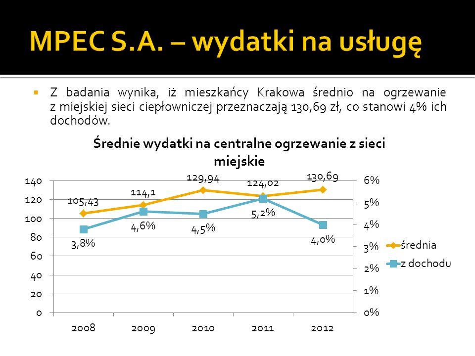 Z badania wynika, iż mieszkańcy Krakowa średnio na ogrzewanie z miejskiej sieci ciepłowniczej przeznaczają 130,69 zł, co stanowi 4% ich dochodów.