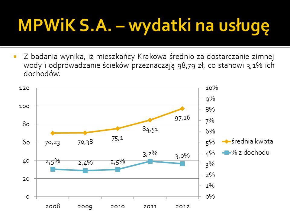 Z badania wynika, iż mieszkańcy Krakowa średnio za dostarczanie zimnej wody i odprowadzanie ścieków przeznaczają 98,79 zł, co stanowi 3,1% ich dochodów.
