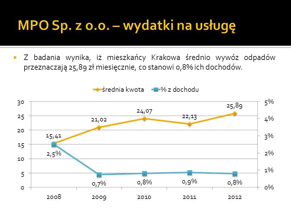 Z badania wynika, iż mieszkańcy Krakowa średnio wywóz odpadów przeznaczają 25,89 zł miesięcznie, co stanowi 0,8% ich dochodów.