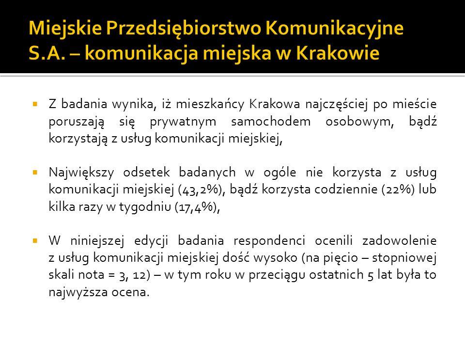 Z badania wynika, iż mieszkańcy Krakowa najczęściej po mieście poruszają się prywatnym samochodem osobowym, bądź korzystają z usług komunikacji miejskiej, Największy odsetek badanych w ogóle nie korzysta z usług komunikacji miejskiej (43,2%), bądź korzysta codziennie (22%) lub kilka razy w tygodniu (17,4%), W niniejszej edycji badania respondenci ocenili zadowolenie z usług komunikacji miejskiej dość wysoko (na pięcio – stopniowej skali nota = 3, 12) – w tym roku w przeciągu ostatnich 5 lat była to najwyższa ocena.