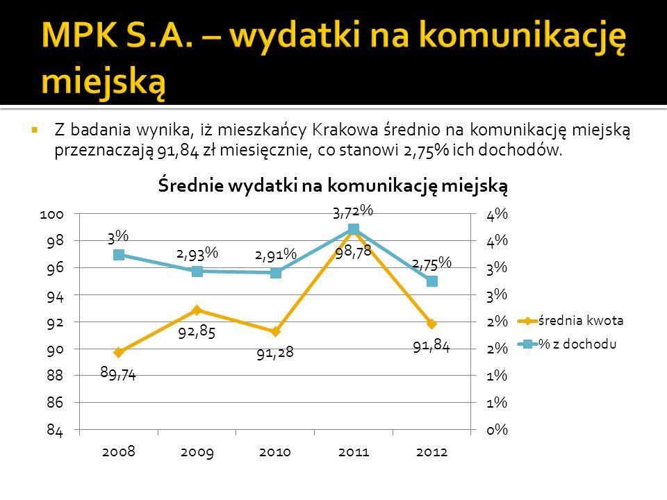 Z badania wynika, iż mieszkańcy Krakowa średnio na komunikację miejską przeznaczają 91,84 zł miesięcznie, co stanowi 2,75% ich dochodów.