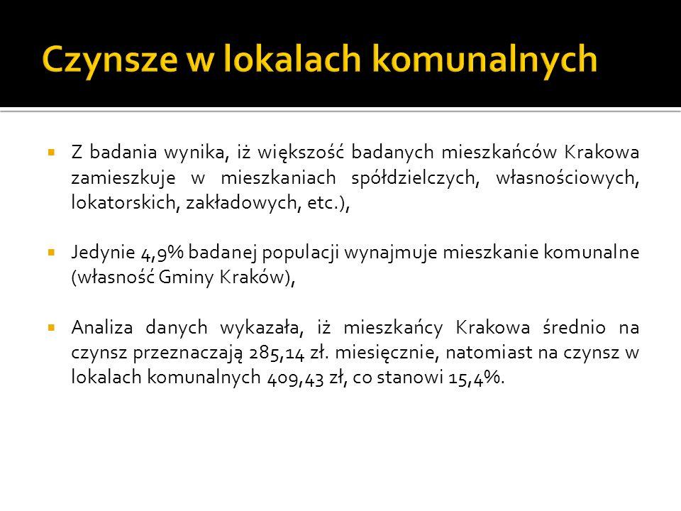 Z badania wynika, iż większość badanych mieszkańców Krakowa zamieszkuje w mieszkaniach spółdzielczych, własnościowych, lokatorskich, zakładowych, etc.), Jedynie 4,9% badanej populacji wynajmuje mieszkanie komunalne (własność Gminy Kraków), Analiza danych wykazała, iż mieszkańcy Krakowa średnio na czynsz przeznaczają 285,14 zł.