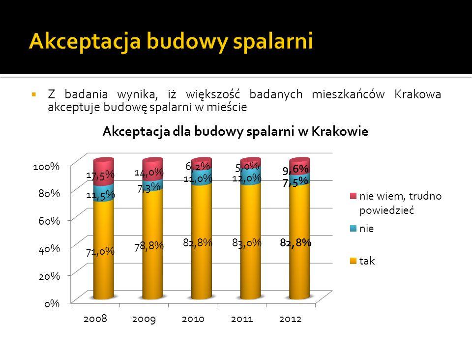 Z badania wynika, iż większość badanych mieszkańców Krakowa akceptuje budowę spalarni w mieście
