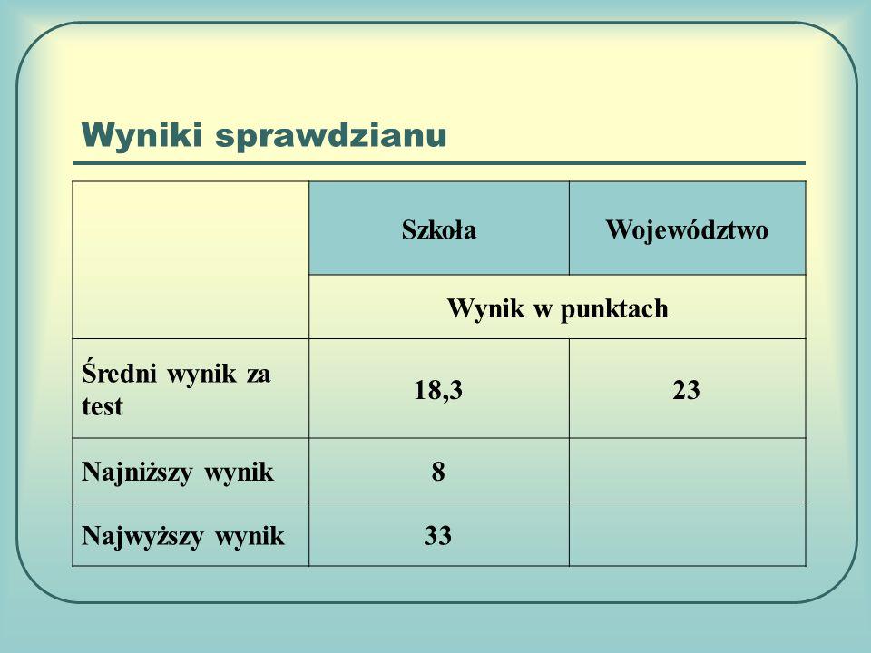 Wyniki sprawdzianu SzkołaWojewództwo Wynik w punktach Średni wynik za test 18,323 Najniższy wynik8 Najwyższy wynik33