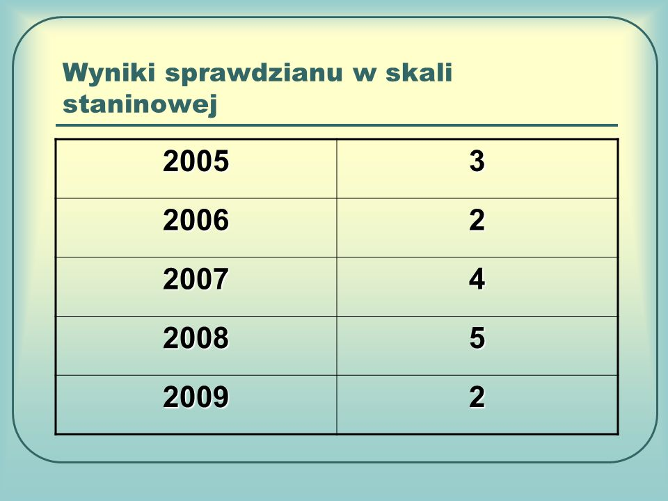 Wyniki sprawdzianu w skali staninowej 20053 20062 20074 20085 20092