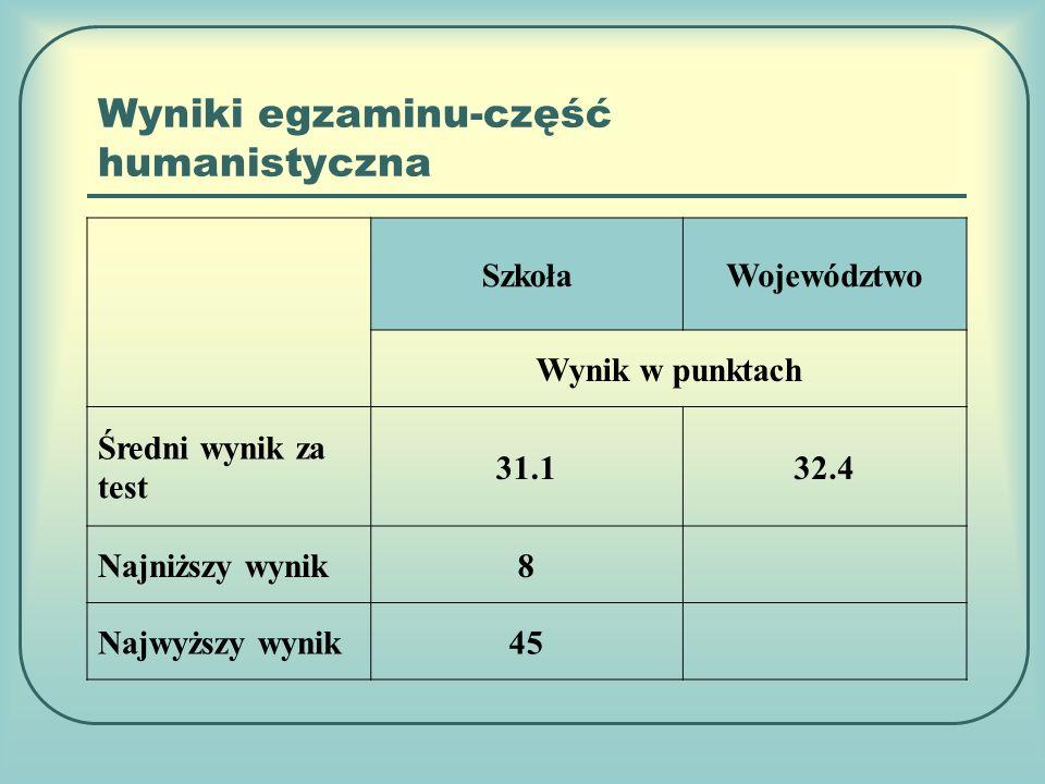 Wyniki egzaminu-część humanistyczna SzkołaWojewództwo Wynik w punktach Średni wynik za test 31.132.4 Najniższy wynik8 Najwyższy wynik45