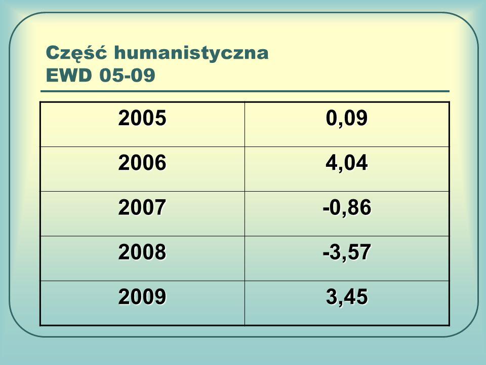 Część humanistyczna EWD 05-09 20050,09 20064,04 2007-0,86 2008-3,57 20093,45