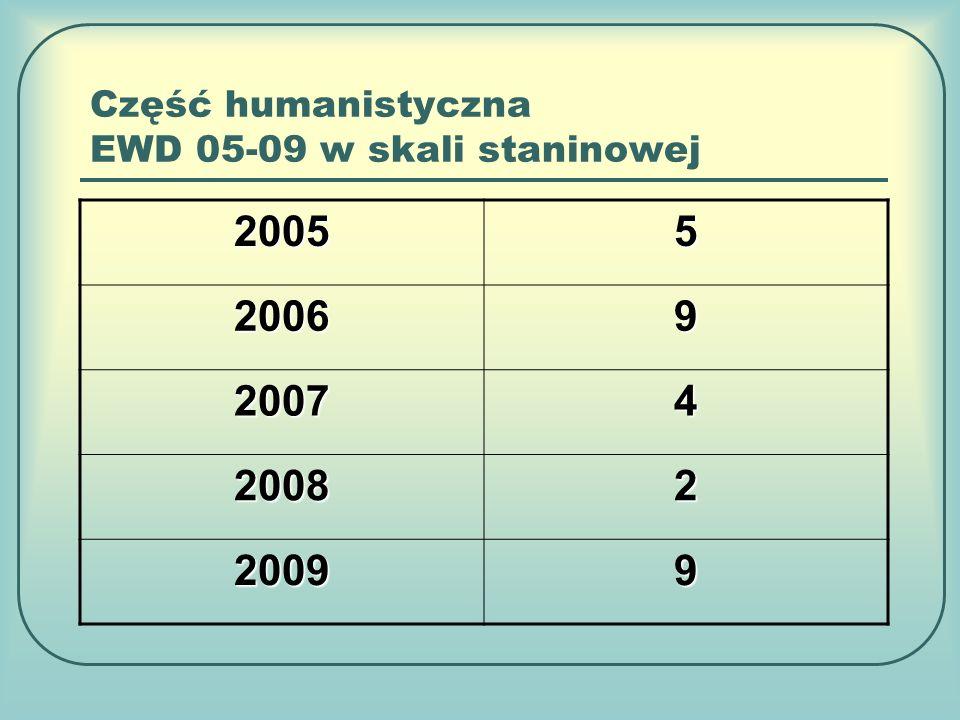 Część humanistyczna EWD 05-09 w skali staninowej 20055 20069 20074 20082 20099