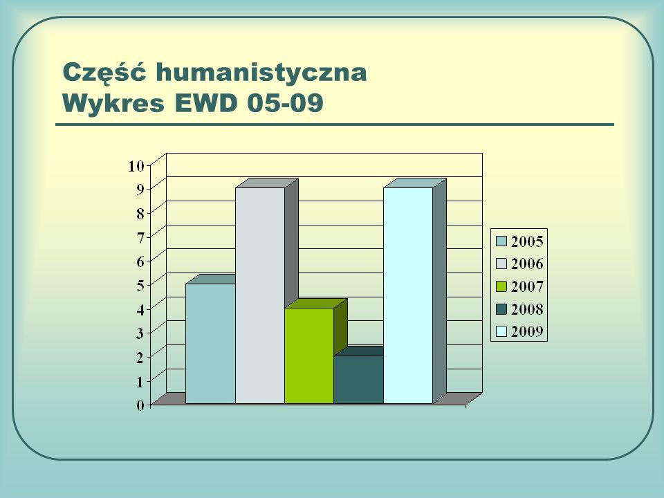 Część humanistyczna Wykres EWD 05-09