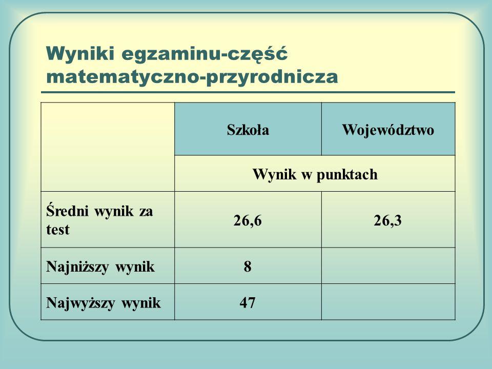 Wyniki egzaminu-część matematyczno-przyrodnicza SzkołaWojewództwo Wynik w punktach Średni wynik za test 26,626,3 Najniższy wynik8 Najwyższy wynik47