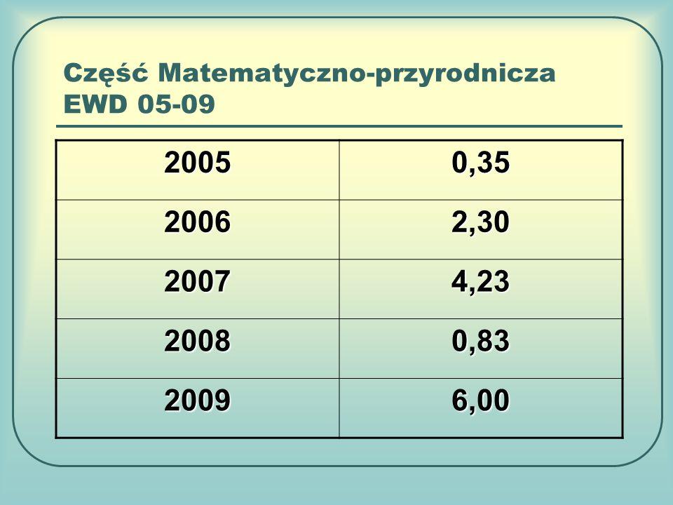 Część Matematyczno-przyrodnicza EWD 05-09 20050,35 20062,30 20074,23 20080,83 20096,00