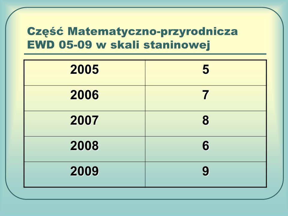 Część Matematyczno-przyrodnicza EWD 05-09 w skali staninowej 20055 20067 20078 20086 20099